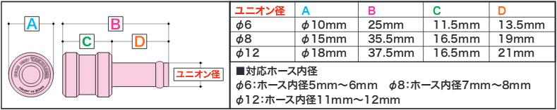 【SP武川】鋁合金切削加工軟管塞子 - 「Webike-摩托百貨」