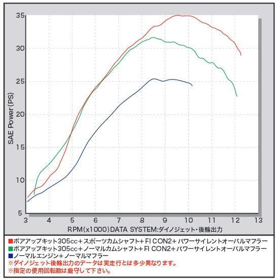【SP武川】FI CON2 噴油控制器 - 「Webike-摩托百貨」