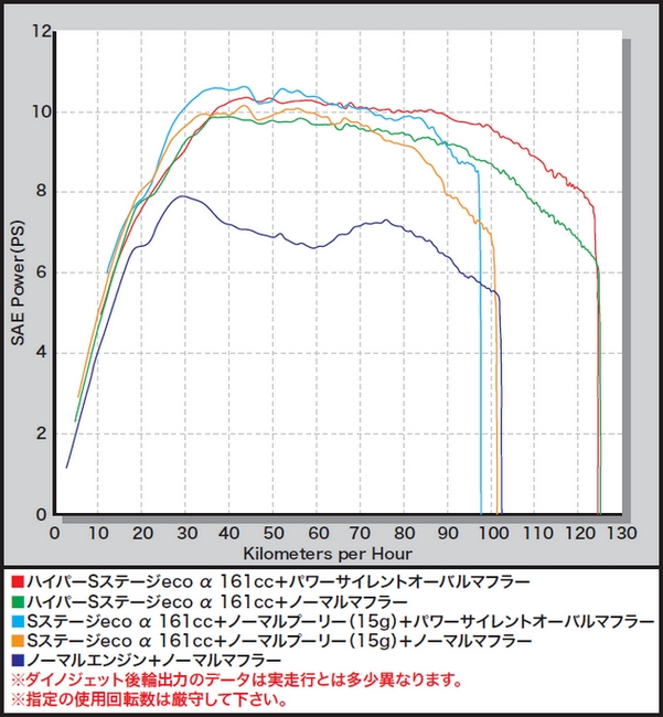 【SP武川】Hyper S Stage ecoα加大缸徑套件 161cc - 「Webike-摩托百貨」