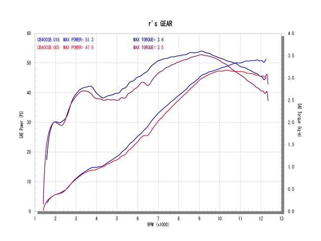 【r's gear】Sonic 排氣管尾段 - 「Webike-摩托百貨」
