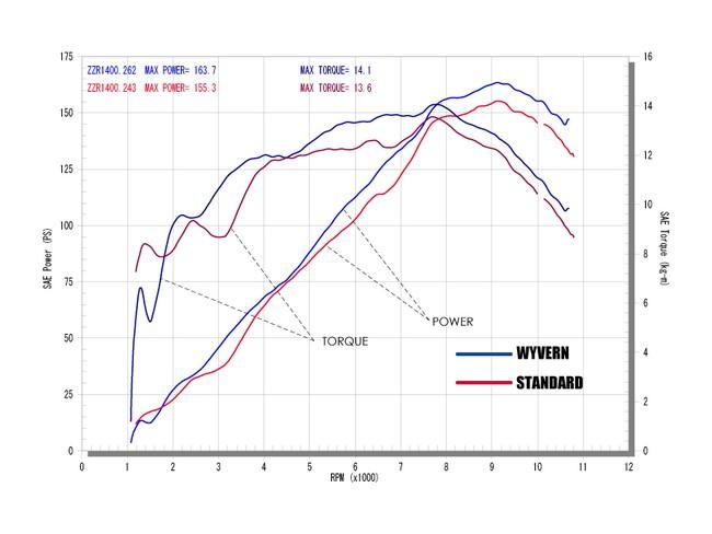 【r's gear】Wyvern全段排氣管(火龍管) - 「Webike-摩托百貨」