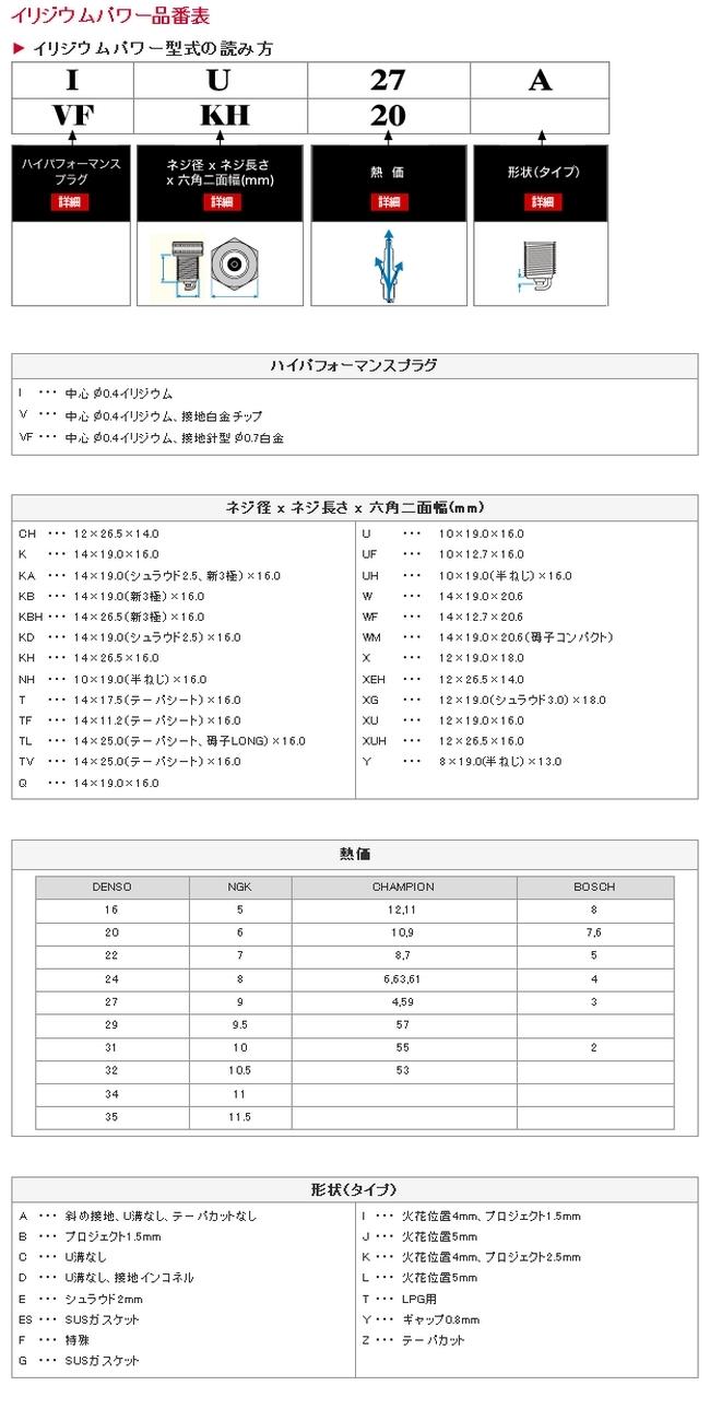 【DENSO】銥合金火星塞 IUH27 - 「Webike-摩托百貨」