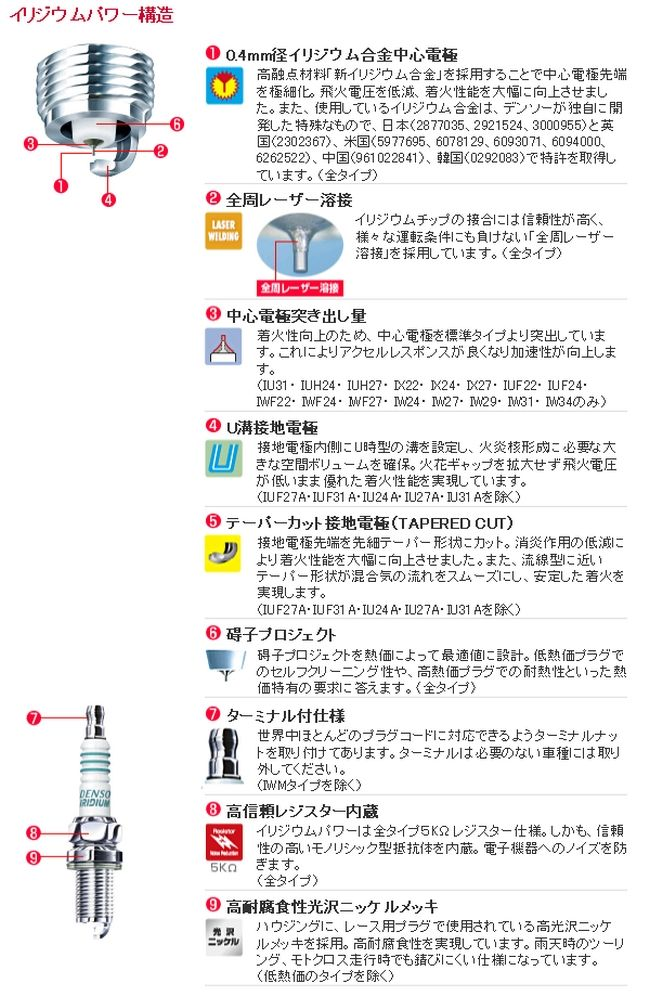 【DENSO】銥合金火星塞 (IXU24) - 「Webike-摩托百貨」