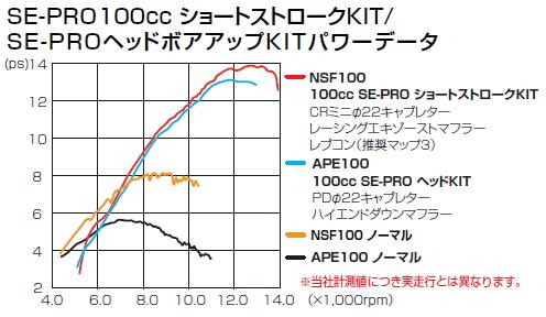 【KITACO】100cc SE-PRO 短行程套件【mini moto 套件】 - 「Webike-摩托百貨」