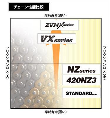 【DID】ZVM-X 系列 525ZVM-X 金色鏈條 -  Webike摩托百貨