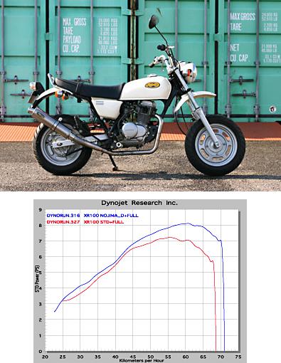 【NOJIMA】FASARM M TITAN DOWN JMCA 全段排氣管 - 「Webike-摩托百貨」