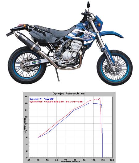 【NOJIMA】FASARM M FULL/DOWN JMCA 全段排氣管 - 「Webike-摩托百貨」