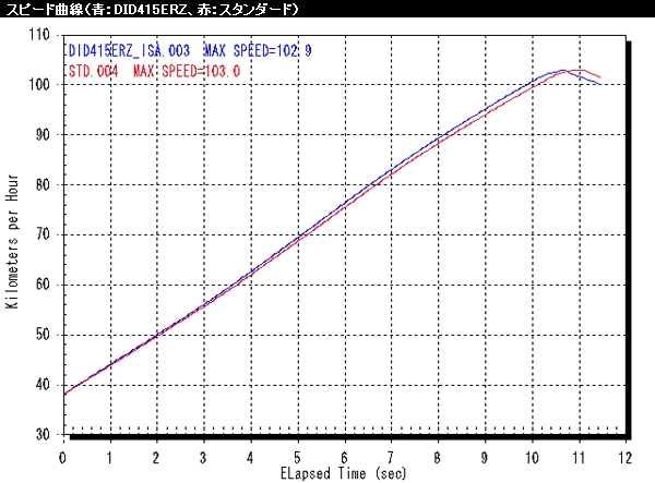 【RC甲子園】415 Racing Set 傳動套件 - 「Webike-摩托百貨」