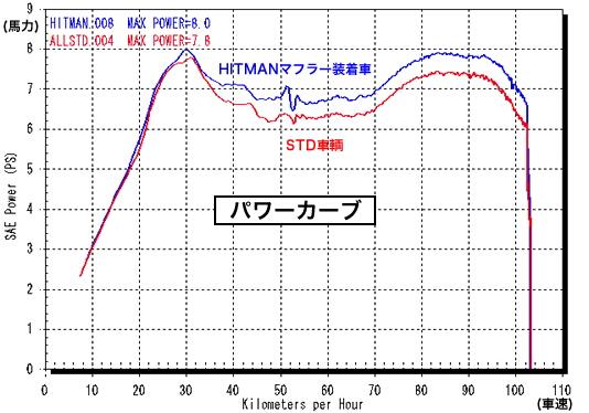 【RC甲子園】Hit Man 全段排氣管 - 「Webike-摩托百貨」