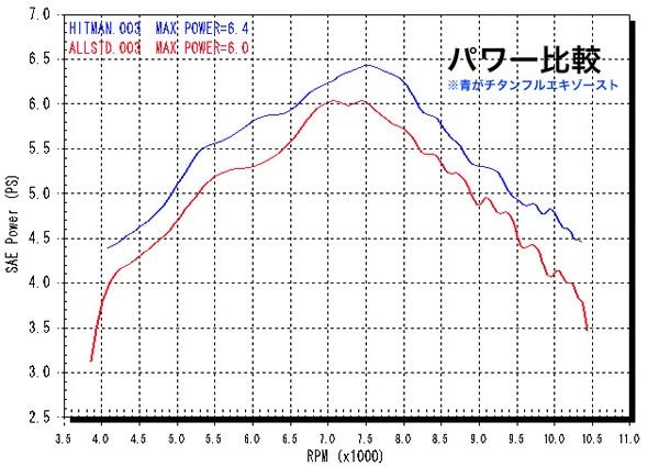 【RC甲子園】鈦合金 全段排氣管(Racing 専用) - 「Webike-摩托百貨」
