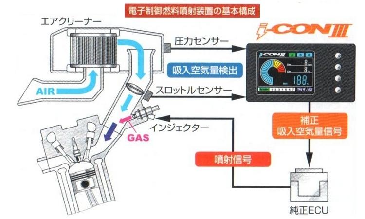 【BLR】i-CON III 供油電腦 - 「Webike-摩托百貨」