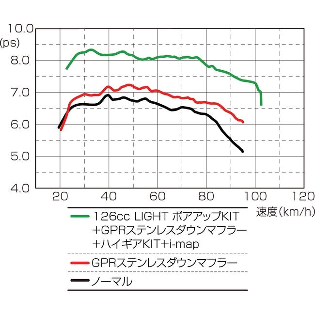 【KITACO】126cc LIGHT 加大缸徑套件 - 「Webike-摩托百貨」