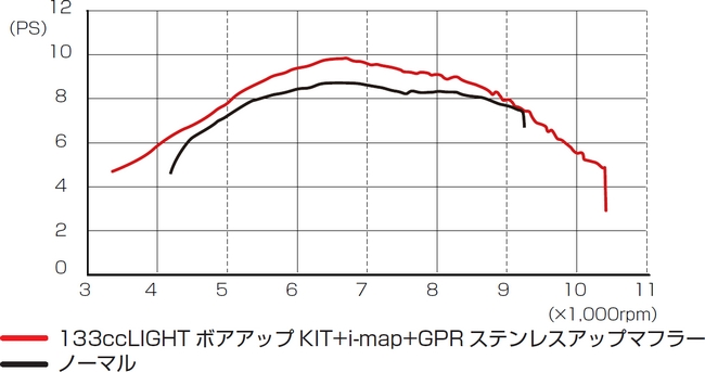 【KITACO】133cc 輕量加大缸徑套件 - 「Webike-摩托百貨」