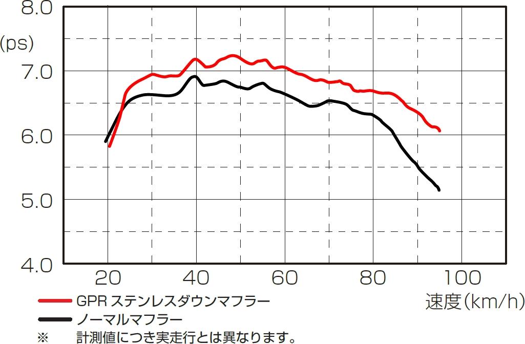 【KITACO】GPR STEEL Down 不銹鋼全段排氣管 - 「Webike-摩托百貨」