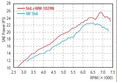 【WM】SR NEO Megaphone不鏽鋼全段排氣管含固定架組 - 「Webike-摩托百貨」