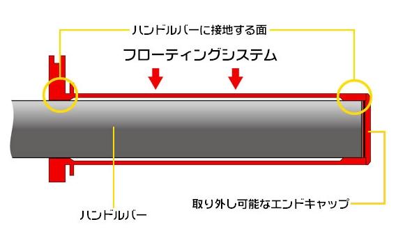 【ZETA】鋁合金 油門內管 - 「Webike-摩托百貨」