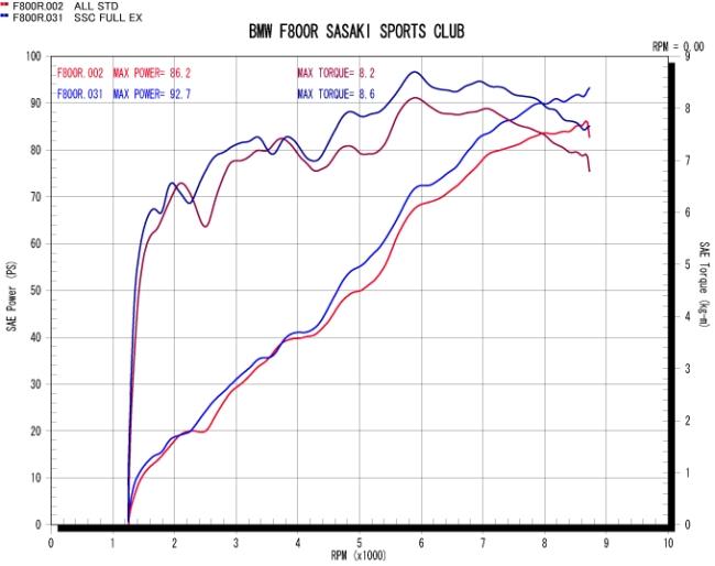 【Sasaki Sports Club】全段排氣管 (無燒色) - 「Webike-摩托百貨」