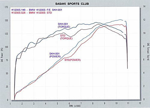 【Sasaki Sports Club】鈦合金全段排氣管 (Type H) - 「Webike-摩托百貨」