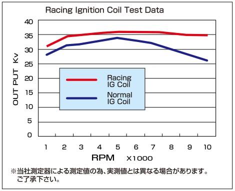 【CF POSH】Racing 點火線圈 - 「Webike-摩托百貨」