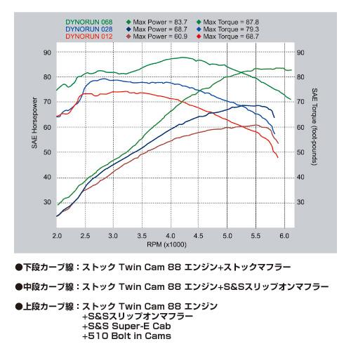 【EASYRIDERS】S&S 排氣管尾段組 Slash Cut Type - 「Webike-摩托百貨」