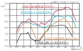 【KITACO】GPR Down 全段排氣管 Type M-1(PCX150用) - 「Webike-摩托百貨」
