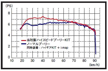 【KITACO】高速普立盤套件 type X - 「Webike-摩托百貨」