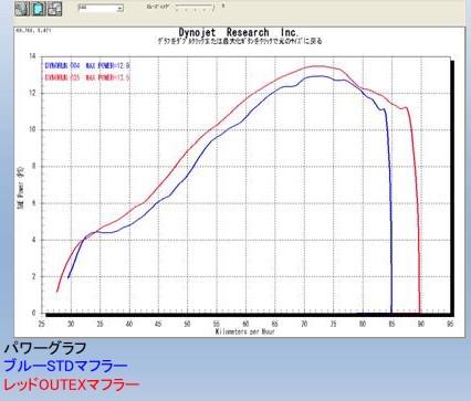 【OUTEX】OUTEX.R-STG-CATALYZE (S/O) 排氣管尾段 - 「Webike-摩托百貨」