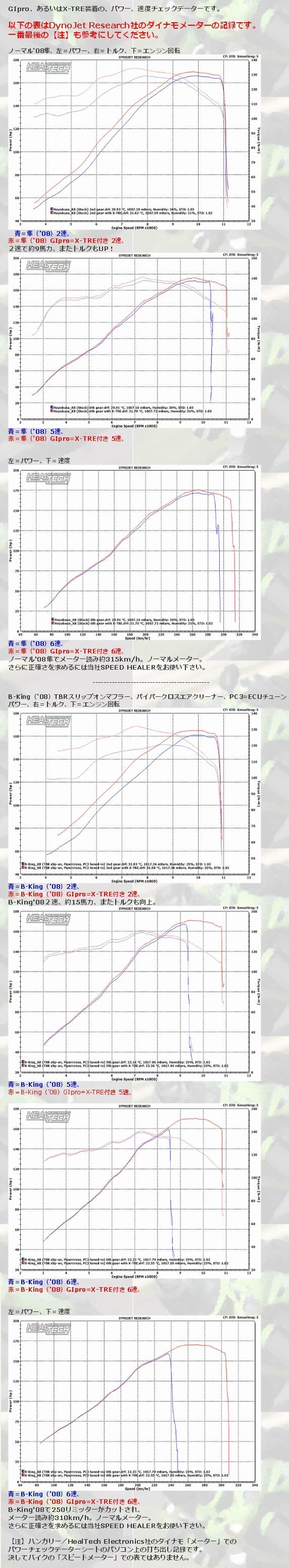 【HEALTECH ELECTRONICS】X-TREPower Box解限速 - 「Webike-摩托百貨」