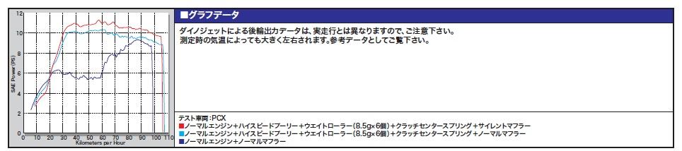 【SP武川】高速普立盤套件 - 「Webike-摩托百貨」