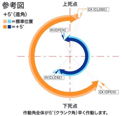 【SP武川】可變汽門正時凸輪軸齒輪±5° - 「Webike-摩托百貨」