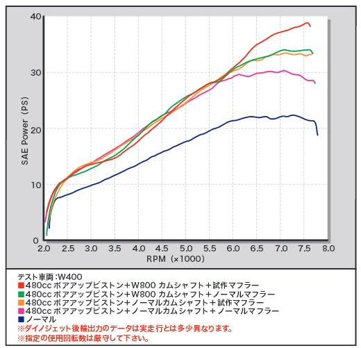 【SP武川】480cc 活塞套件 - 「Webike-摩托百貨」
