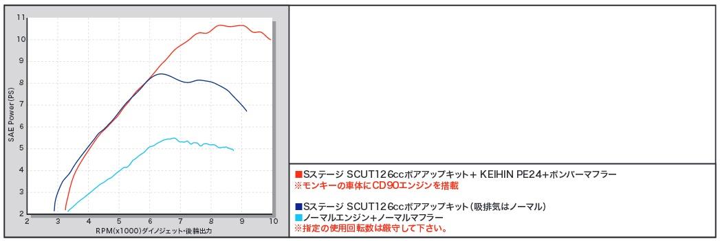 【SP武川】S Stage SCUT 126cc 加大缸徑套件 - 「Webike-摩托百貨」