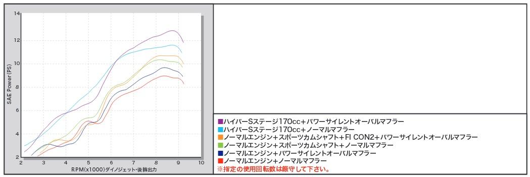 【SP武川】S Stage 加大缸徑套件170cc - 「Webike-摩托百貨」