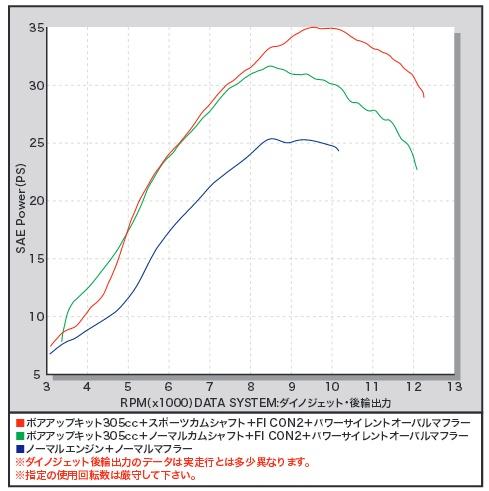 【SP武川】加大缸徑套件305cc - 「Webike-摩托百貨」