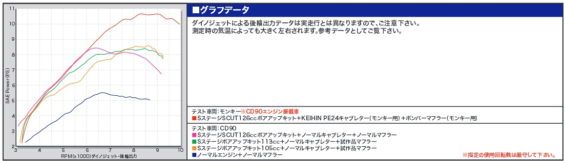 【SP武川】S Stage 加大缸徑套件113cc - 「Webike-摩托百貨」