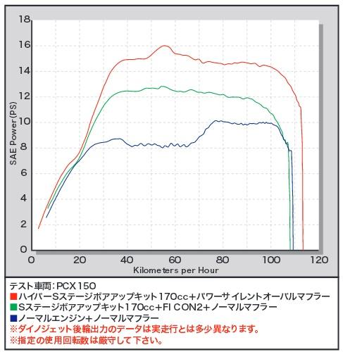 【SP武川】S-Stage eco α 加大缸徑套件(φ61mm/170cc) - 「Webike-摩托百貨」