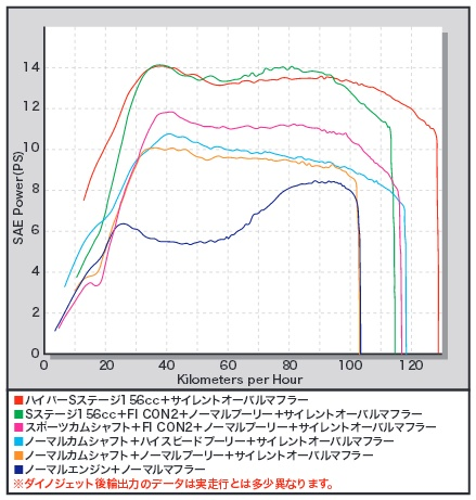 【SP武川】Hyper S Stage 加大缸徑套件156cc(2013 model · 1YP) - 「Webike-摩托百貨」