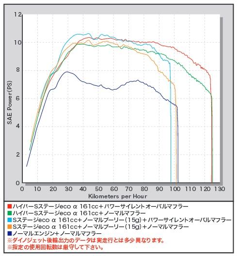 【SP武川】S Stage ecoα加大缸徑套件 161cc - 「Webike-摩托百貨」