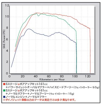 【SP武川】Hyper S Stageα加大缸徑套件 161cc - 「Webike-摩托百貨」