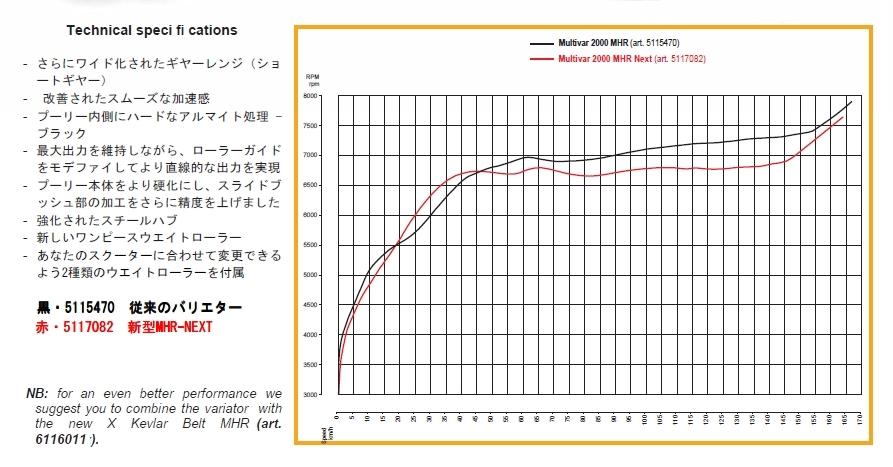 【MALOSSI】multi-variator 2000傳動套件 - 「Webike-摩托百貨」