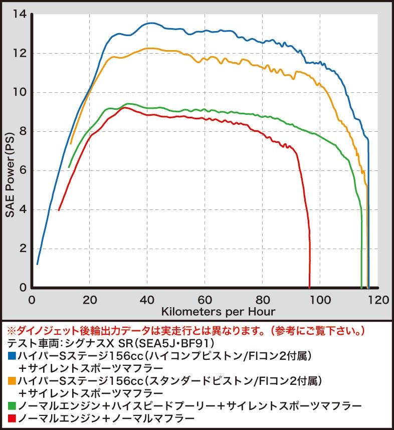 【SP武川】Hyper S Stage 加大缸徑套件 - 「Webike-摩托百貨」