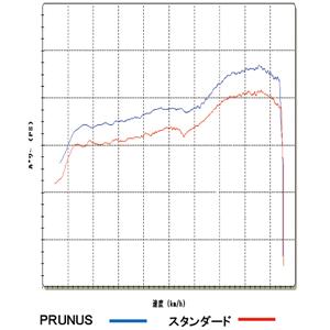 【PRUNUS】FREEFORM系列 全段排氣管 - 「Webike-摩托百貨」