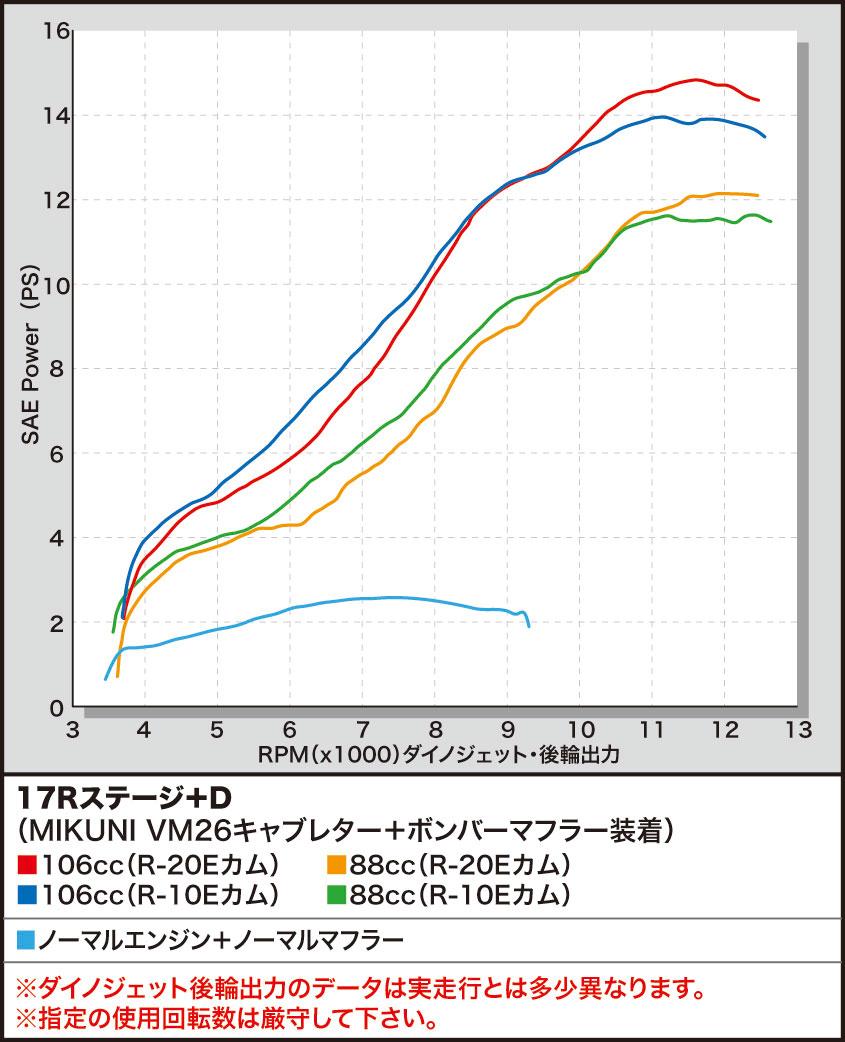 【SP武川】17R Stage E 加大缸徑套件106cc (SCUT汽缸) - 「Webike-摩托百貨」
