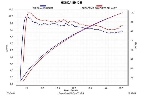 【AKRAPOVIC】e1型式 Racing Line (1-1) 鈦合金全段排氣管 - 「Webike-摩托百貨」