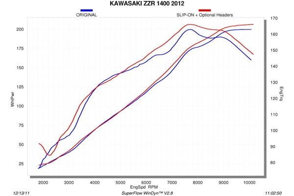 【AKRAPOVIC】Racing Line (4-2-1) 碳纖維全段排氣管 - 「Webike-摩托百貨」