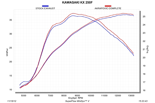【AKRAPOVIC】Evolution Line (1-1) 鈦合金全段排氣管 - 「Webike-摩托百貨」