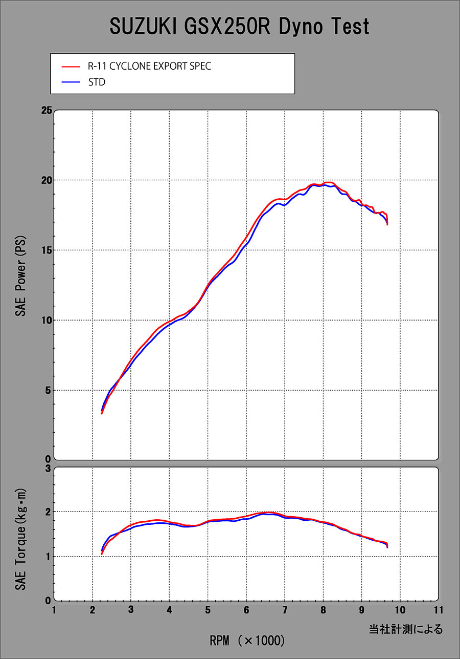 【YOSHIMURA】排氣管尾段/R-11 Cyclone 1尾蓋 EXPORT SPEC/日本政府認証 - 「Webike-摩托百貨」