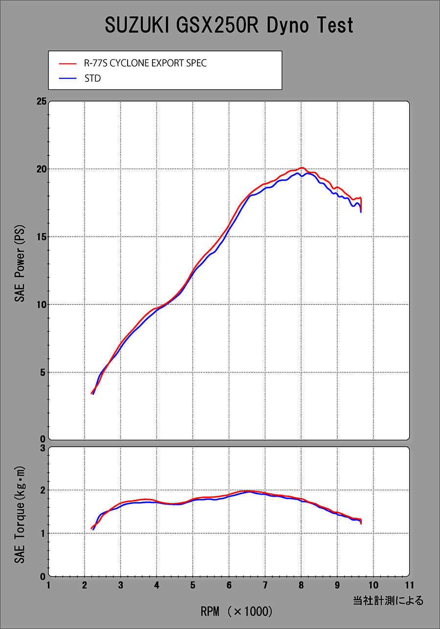【YOSHIMURA】排氣管尾段/R-77S Cyclone 碳纖維尾蓋 EXPORT SPEC/日本政府認証 - 「Webike-摩托百貨」