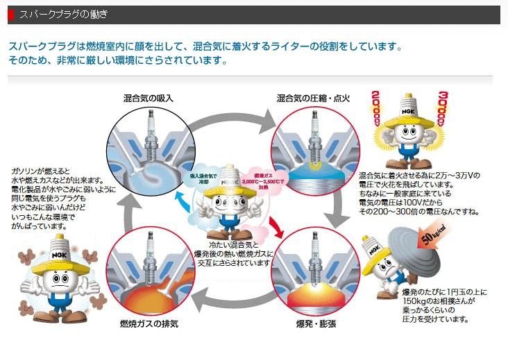 【NGK】銥合金 火星塞 CPR7EAIX-9 4848 - 「Webike-摩托百貨」