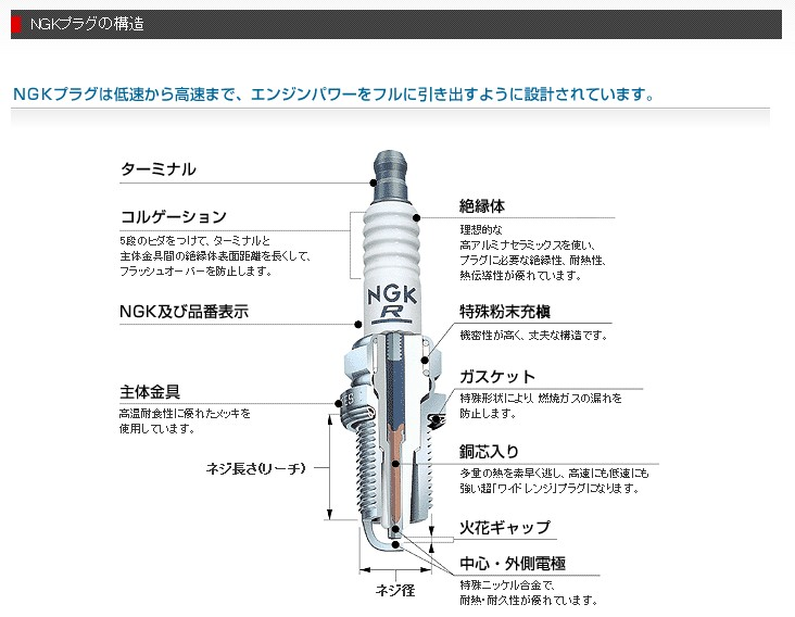 【NGK】銥合金 火星塞 BPR7HIX 4815 - 「Webike-摩托百貨」